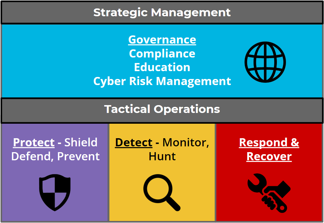 MCCCD Cyber Security Framework